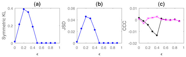 Mean values of divergence between distributions of linearly coupled tent maps using Symmetric Kullback Leibler (KL) (A) and Jensen Shannon (JSD) divergences (in nats) (B), and the mean causality values estimated using CCC from Y to X (solid line-circles, black) and X to Y (solid line-crosses, magenta) (C), as the degree of coupling, ϵ is varied.