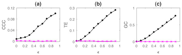 Mean causality values estimated using CCC (A), TE (B) and GC (C) for coupled AR(1) processes, from Y to X (solid line-circles, black) and X to Y (solid line-crosses, magenta) as the degree of coupling, ϵ is varied.