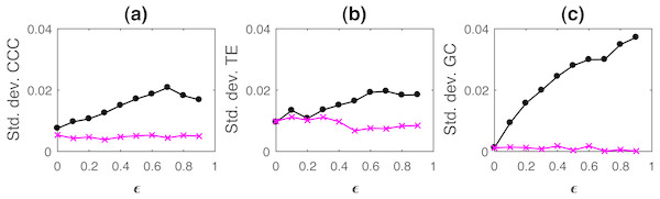 Standard deviation of causality values estimated using CCC (A), TE (B) and GC (C) for coupled AR(1) processes, from Y to X (solid line-circles, black) and X to Y (solid line-crosses, magenta) as the degree of coupling, ϵ is varied.