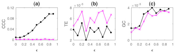Mean causality values estimated using CCC (A), TE (B) and GC (C) for coupled AR(100) processes, from Y to X (solid line-circles, black) and X to Y (solid line-crosses, magenta) as the degree of coupling, ϵ is varied.