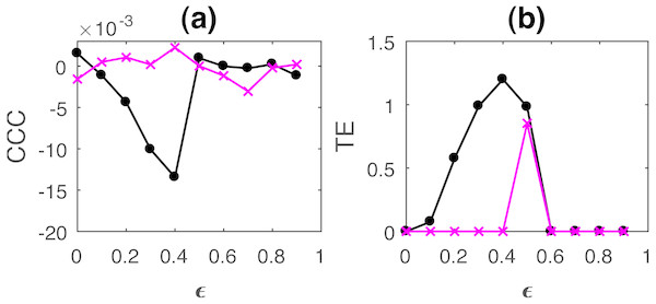 Mean of causality values estimated using CCC (A) and TE (B) for linearly coupled tent maps, from Y to X (solid line-circles, black) and X to Y (solid line-crosses, magenta) as the degree of coupling is increased.
