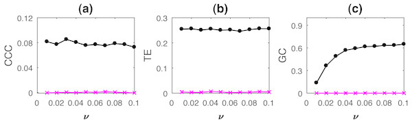 Mean causality values estimated using CCC (A), TE (B) and GC (C) for coupled AR processes, from Y to X (solid line-circles, black) and X to Y (solid line-crosses, magenta) as the intensity of noise, ν is varied.