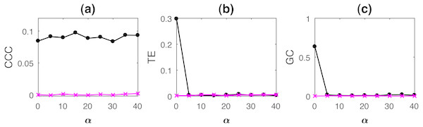 Mean causality values estimated using CCC (A), TE (B) and GC (C) for coupled AR processes from Y to X (solid line-circles, black) and X to Y (solid line-crosses, magenta) as the percentage of non-uniform sampling α is varied.