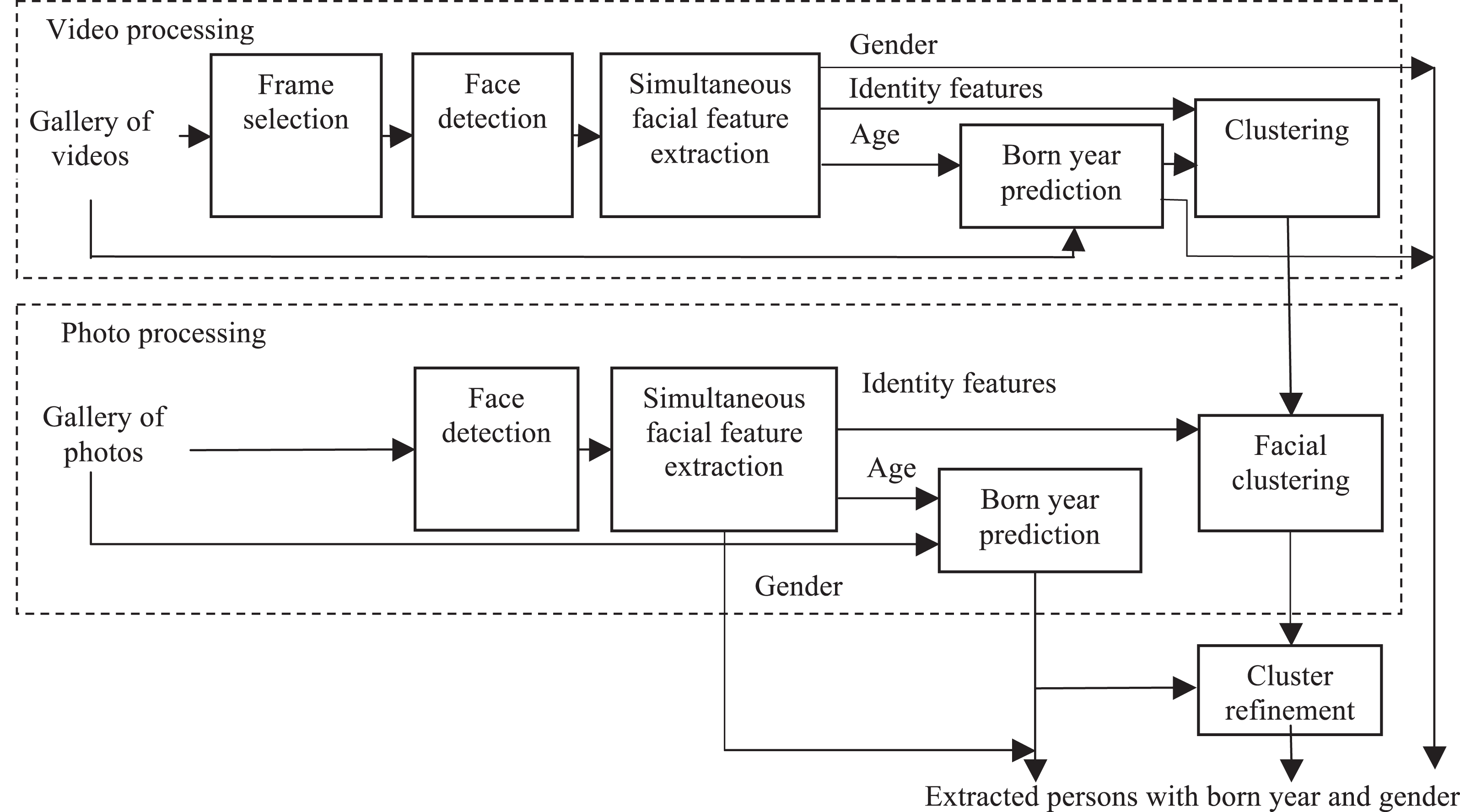 Efficient facial representations for age, gender and