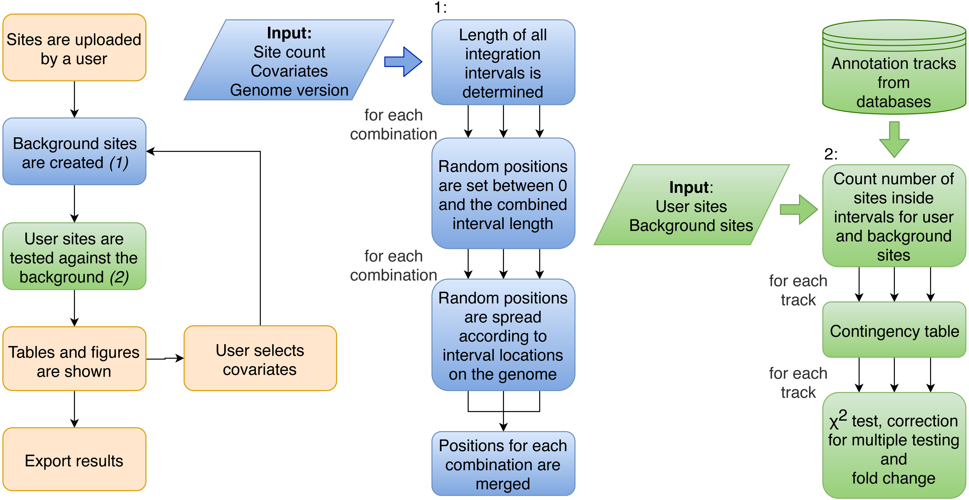 Enhort: a platform for deep analysis of genomic positions