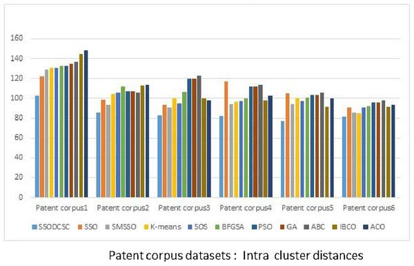 Intra-cluster distances: Patent corpus5000 datasets.