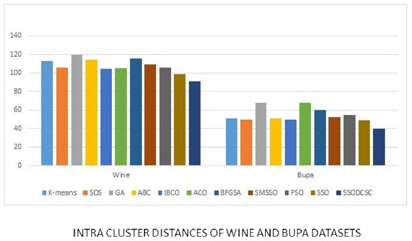 Intra-cluster distances: UCI datasets: Wine and Bupa datasets.