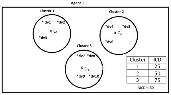 Data instances present in Agent1.