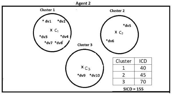 Data instances present in Agent2.