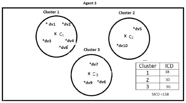 Data instances present in Agent3.