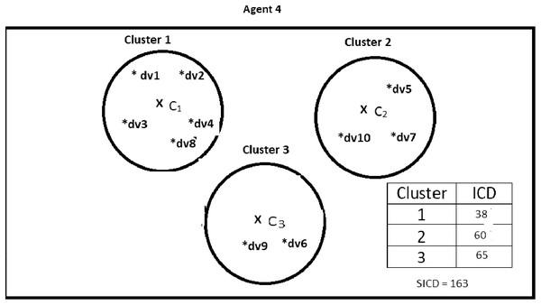 Data instances present in Agent4.