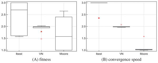 S-PSOlbest, S-PSOVN and S-PSOMoore: solutions quality (A) and convergence speed (B) rank by the Friedman test.