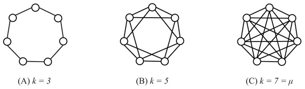 Regular graphs with population size μ = 7 and k = 3 (A), k = 5 (B) and k = 7 = μ (C).