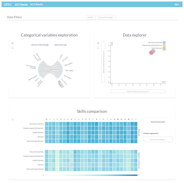 Dashboard involving different information visualizations.