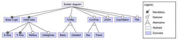 High-level view of the scatter diagram component's features.