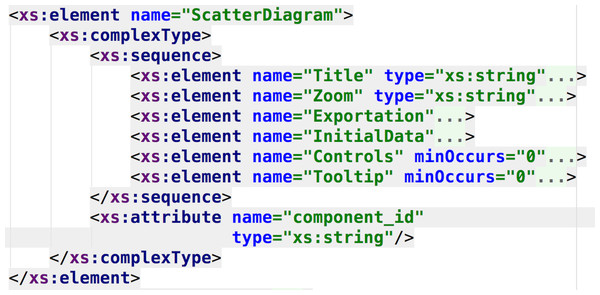 DSL schema regarding the specification of the scatter diagram component.