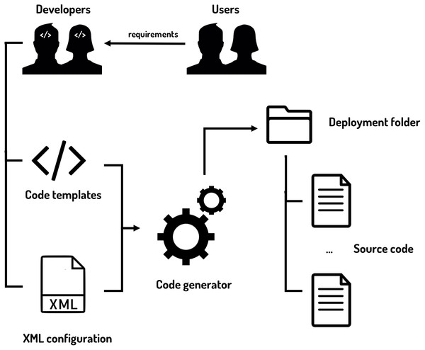 Code generator inputs and outputs.