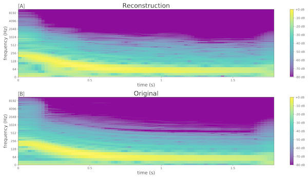 Spectrograms comparing the resynthesised kick drum (A) to the original sample (B).