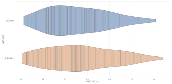 A violin plot of MFCC error scores for each model type, for resynthesis of samples in the Ixi Lang dataset.