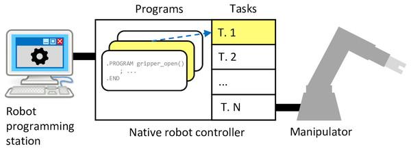 Classical robot programming setup in context of the Adept platform.