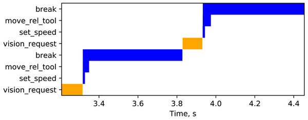 Vision (orange) and robot (blue) requests during the approach phase of the ufloop coroutine.