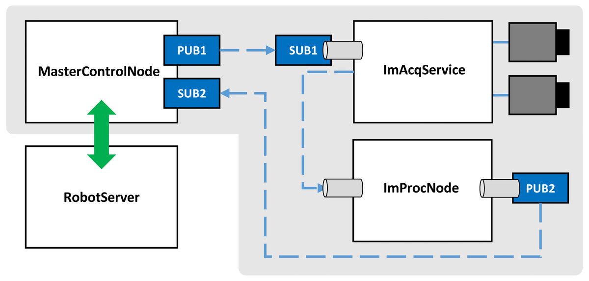 Event-driven industrial robot control architecture for the