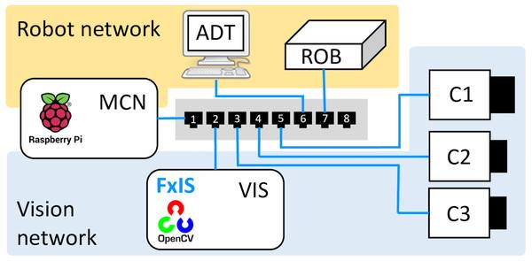 Network configuration.