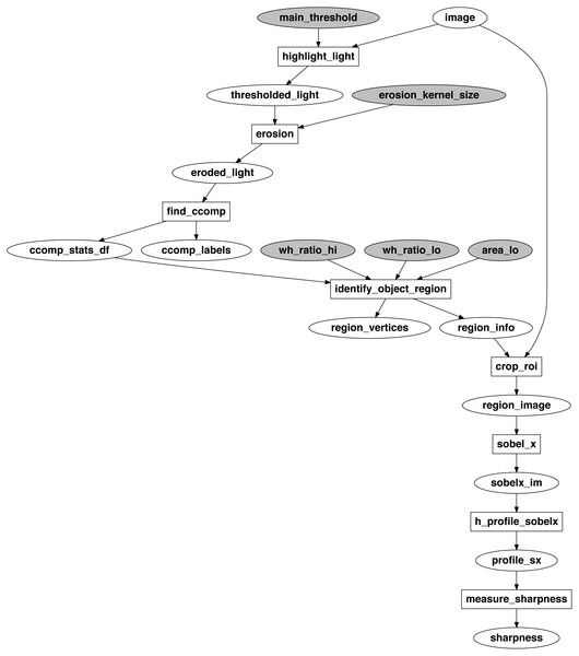 Computational graph of the sharpness measurement algorithm.