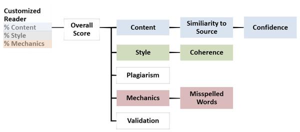 The IEA architecture.