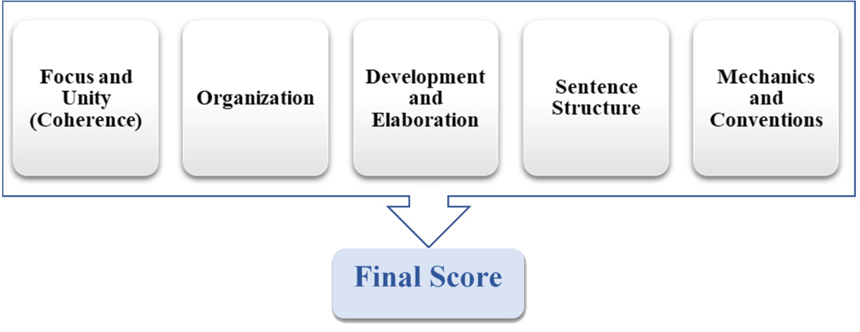 Automated language essay scoring systems: a literature review [PeerJ]