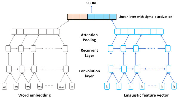 The proposed linguistically informed Convolution Recurrent Neural Network architecture.
