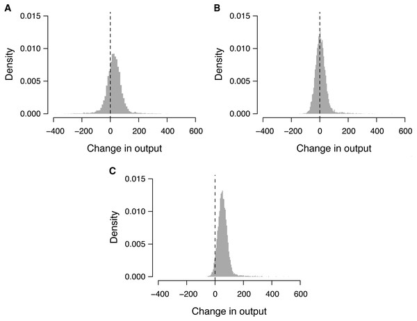 Probability distribution of the change in output through attribute-based task allocation.