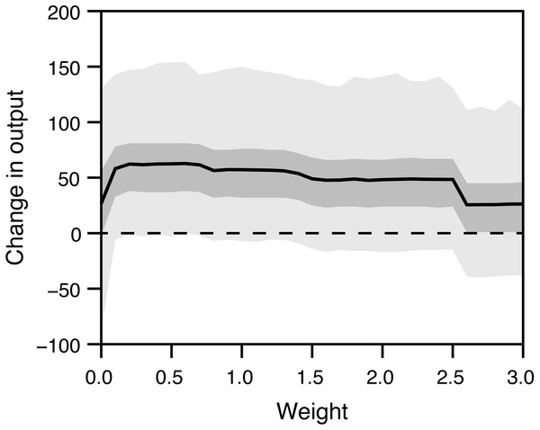 Influence of the relative weight (w) on the system output.