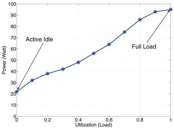 Linear power consumption.