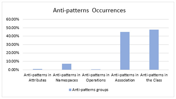 The occurrences of the detected anti-patterns' groups.