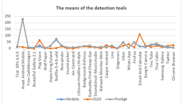 The means of the detected tools.