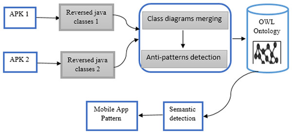 Merging UML class diagrams of the mobile apps.