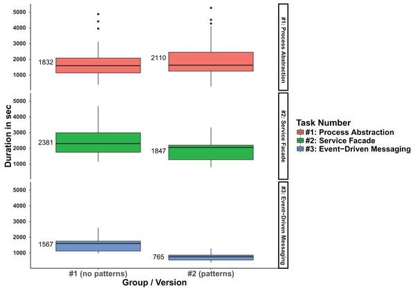 Boxplot comparison of the duration per version and task.