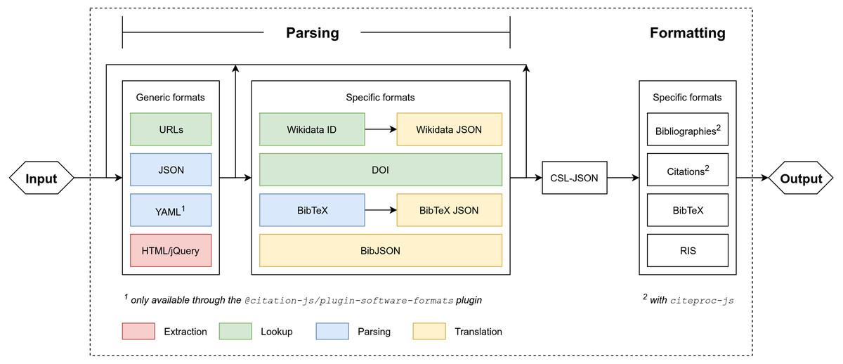 Citation js: a format-independent, modular bibliography tool
