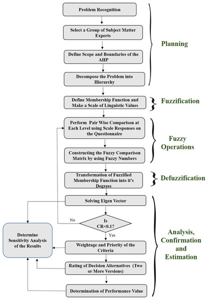 Flow chart of the implementation through fuzzy AHP method.