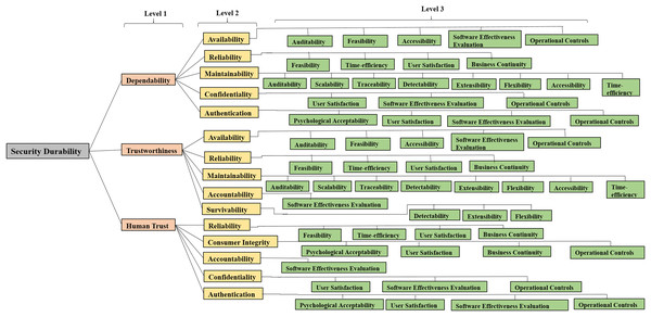 Hierarchy modeling of security durability attributes.