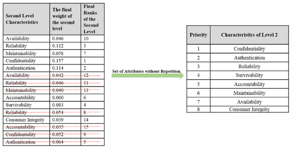 Second level attributes without repetition.