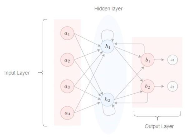 A recurrent neural network.