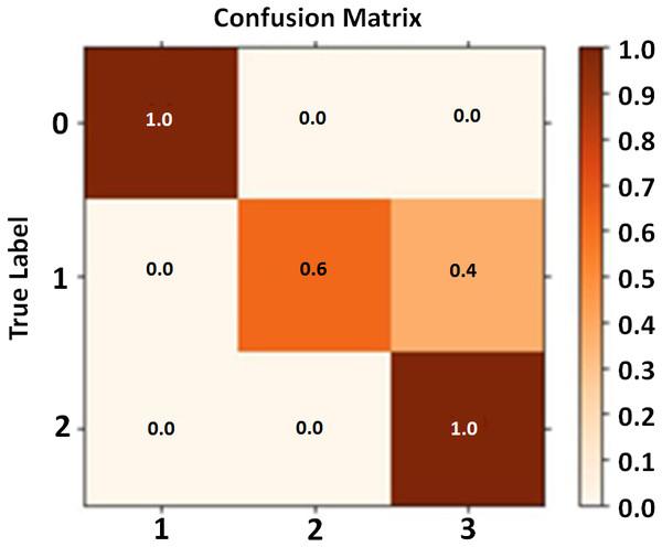 Confusion matrix calculation.