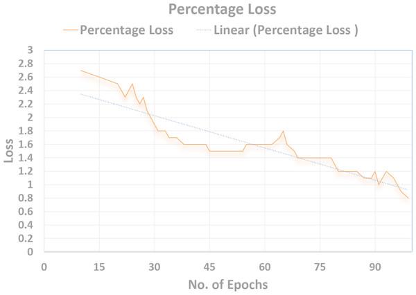 Discriminator loss graph visualization.