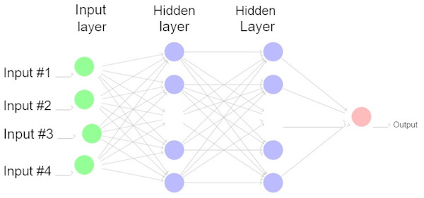 A fully connected neural network.
