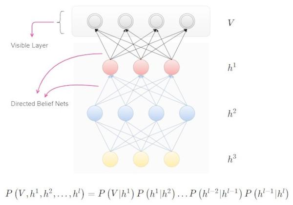 Deep belief networks.