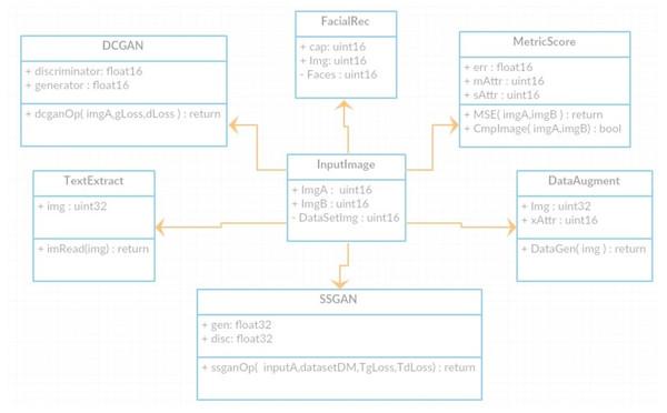 Class Diagram for DeepMoney Architecture.