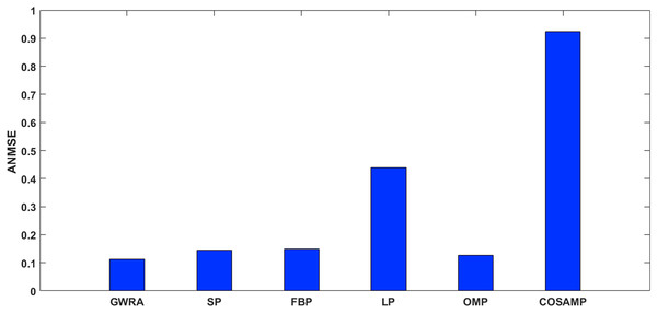 ANMSE in GWRA, SP, FBP, LP, OMP and CoSaMP algorithms using FFT domain (case study).