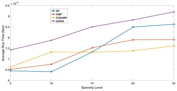 Complexity comparison GWRA, OMP, CoSaMP and SP algorithms.